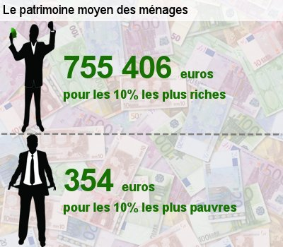 636657-patrimoine-qui-accumule-combien