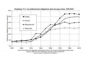 Graphique sur les prélèvements obligatoires dans les pays richesjpg_Page1