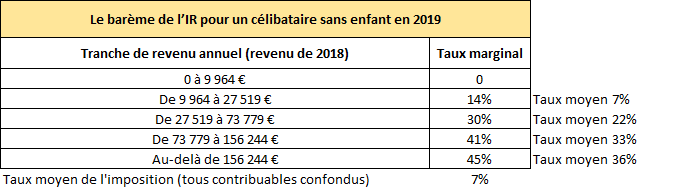 Barème de l'IR en 2019