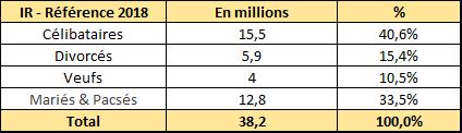 Composition des foyers fiscaux