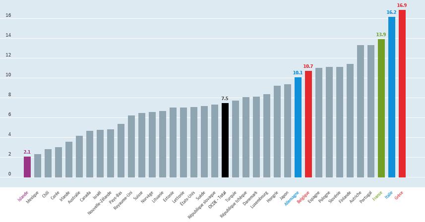 Dépenses de retraite dans les pays de l'OCDE