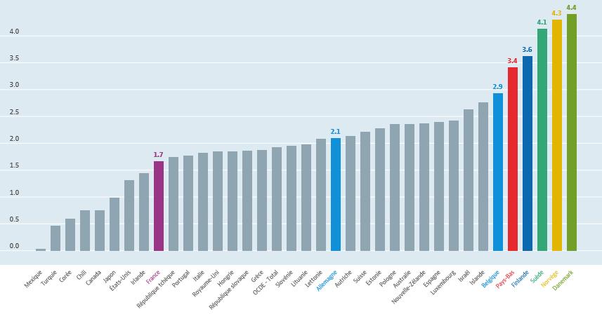 Dépenses publiques relatives à l'incapacité dans les pays de l'OCDE