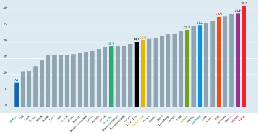 Dépenses sociales dans les pays de l'OCDE