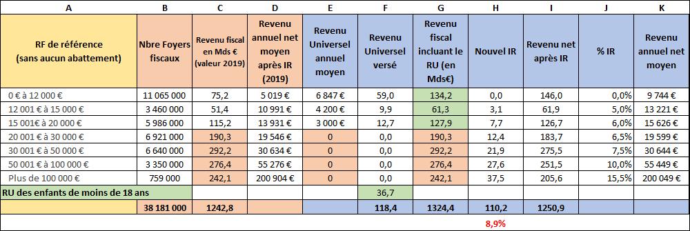 Impact du Revnu Universel sur le revenu net après fiscalité