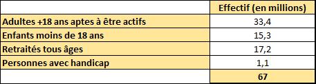 Population française répartie par catégories