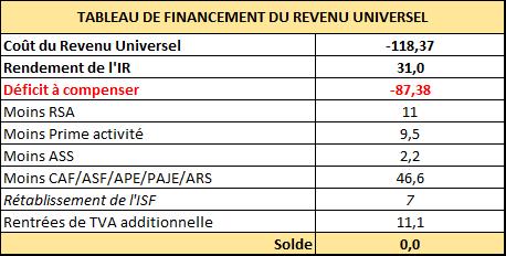 Tableau de financement du Revenu Universel